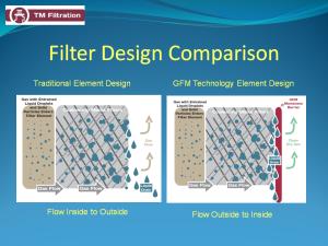 Filter Design Comparison